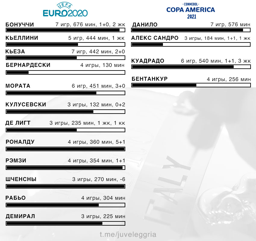 Juventus players stat Euro 2020 and Copa America 2021